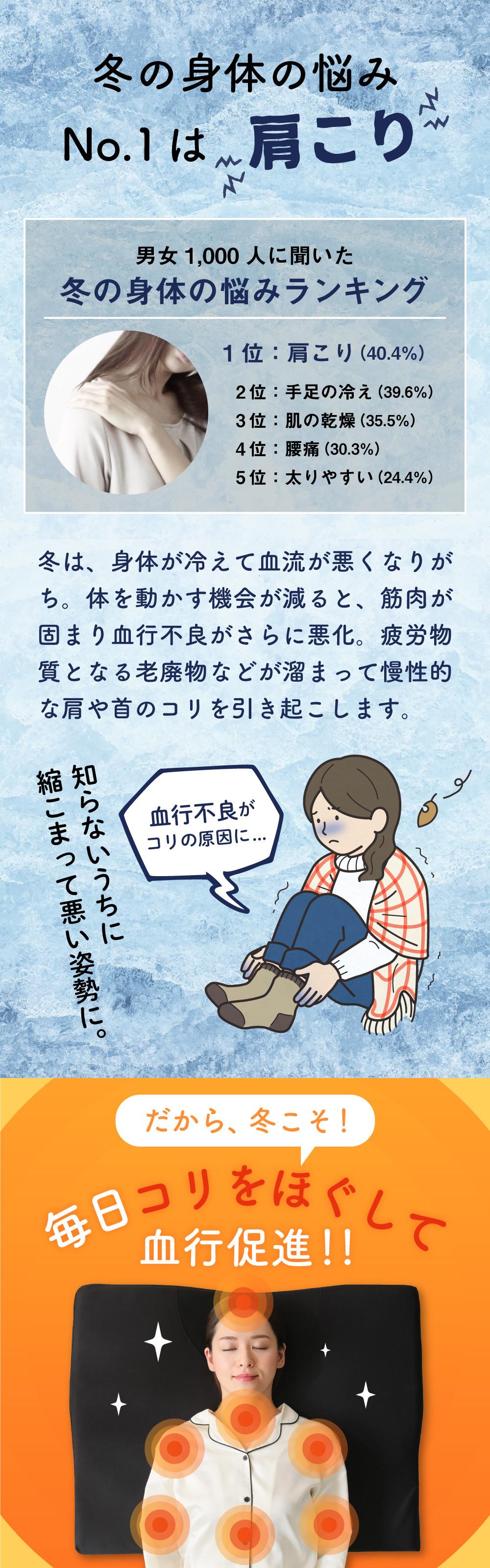 冬は、身体が冷えて血行不良から肩や首のコリを感じやすくなります。だから冬こそ毎日血行促進!